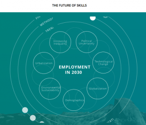 The future of skills - Pearson